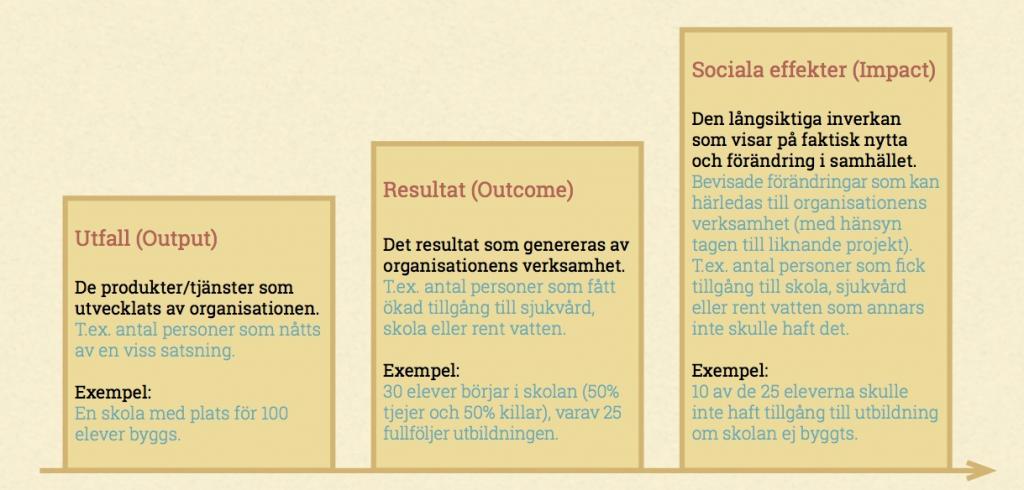 Effekt-vs-Resultat_bild 2