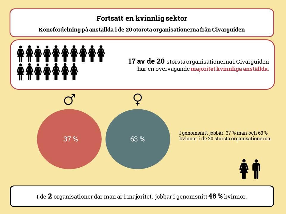 En fortsatt kvinnlig sektor